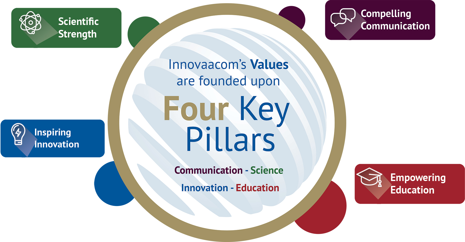 Innovaacom Values